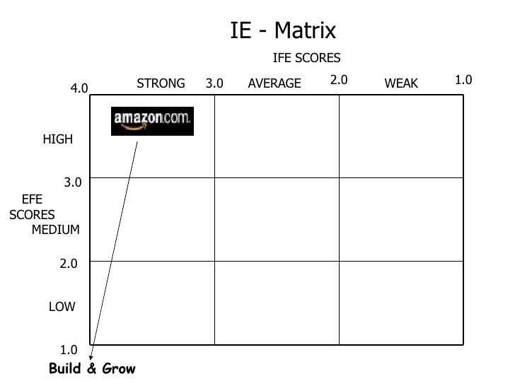 Ie Matrix Template Amazon Case