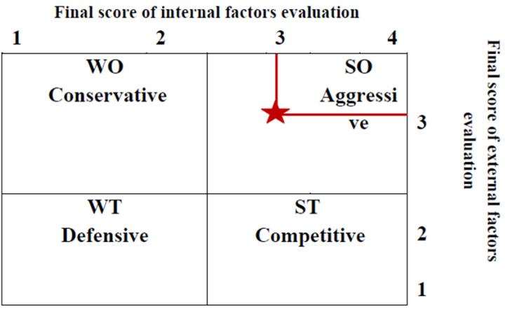 Ie Matrix Template Figure 8 Result Of Ie Matrix Analysis for the Pany