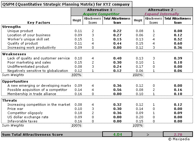 Ie Matrix Template Nature Of Strategy Analysis and Choice