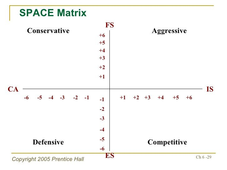 Ie Matrix Template Strategy Analysis and Choice