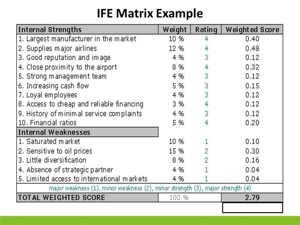 Ie Matrix Template Strategy Business Intelligence and Leadership for Hr