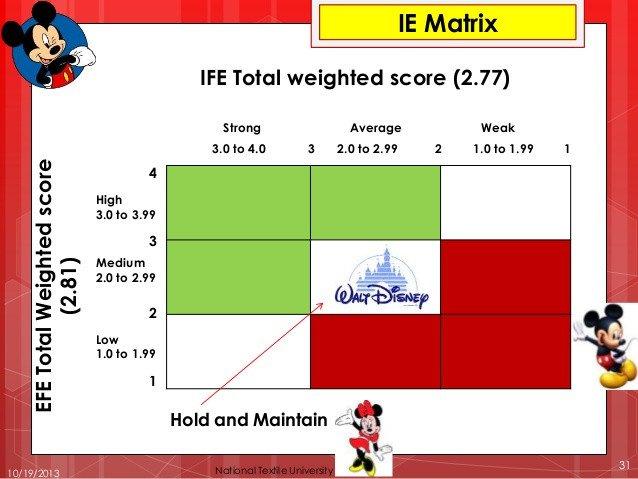 Ie Matrix Template Walt Disney Pany Case Study