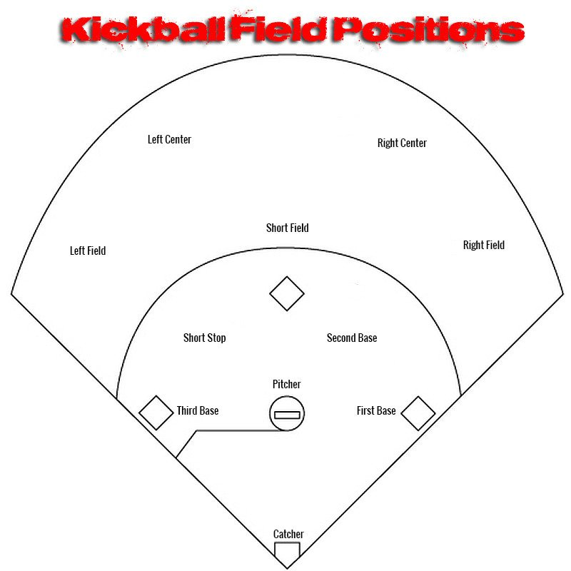 Kickball Roster Template the Kickball Field Positions Dimensions and Diagrams