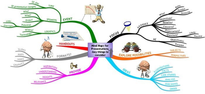 Map Key Template Business Mind Map Examples Mind Mapping