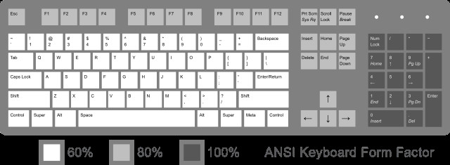 Map Key Template File Ansi Keyboard Layout Diagram with form Factorg
