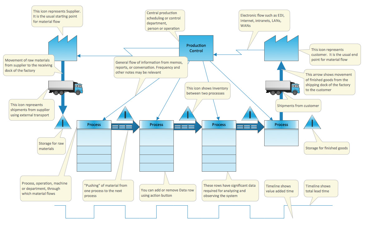 Map Key Template Value Stream Mapping solution