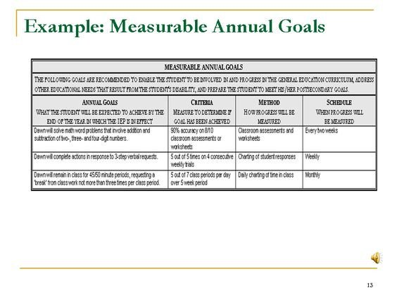 example measurable annual goals
