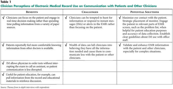 Medical Problem List Template issue Brief No 131