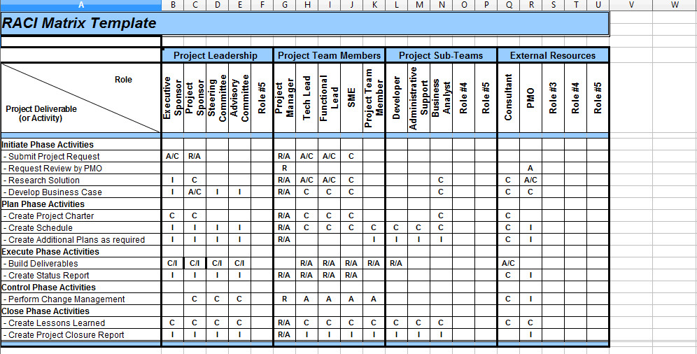 Microsoft Excel Raci Template 5 Raci Matrix Template Excel Project Management