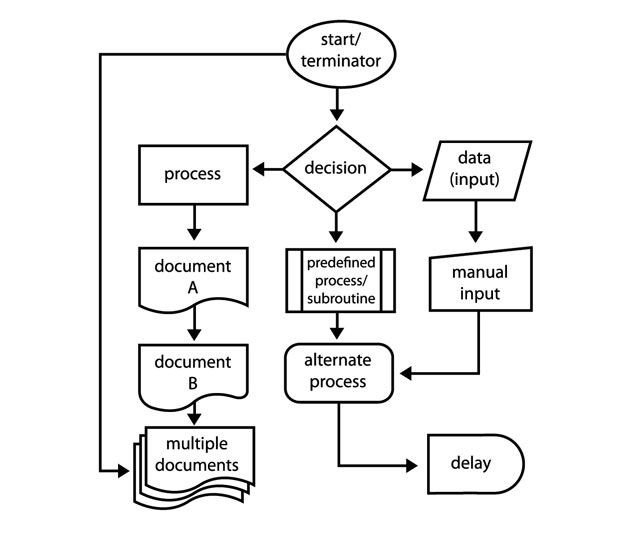Microsoft Office Flowchart Templates How to Create Flowcharts with Microsoft Word the Easy Way