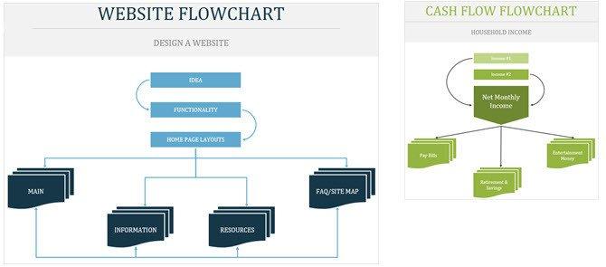Microsoft Office Flowchart Templates the Best Flowchart Templates for Microsoft Fice