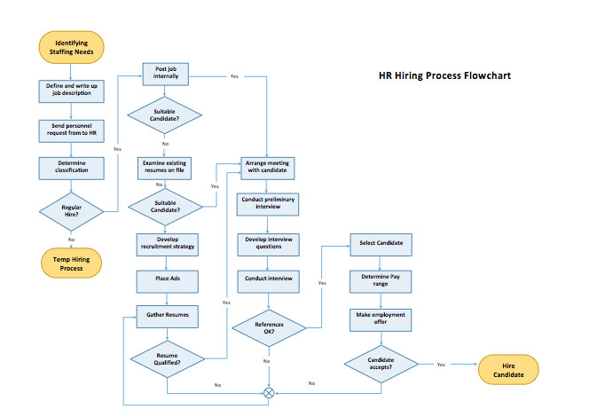 Ms Word Flow Chart Template Process Flow Chart Template Microsoft Word Templates