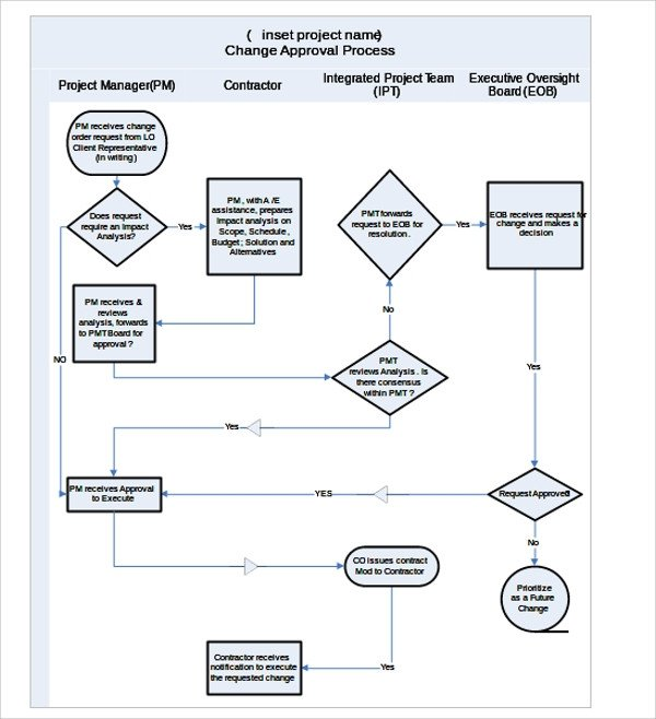 Ms Word Flow Chart Template Sample Flow Chart Template 19 Documents In Pdf Excel