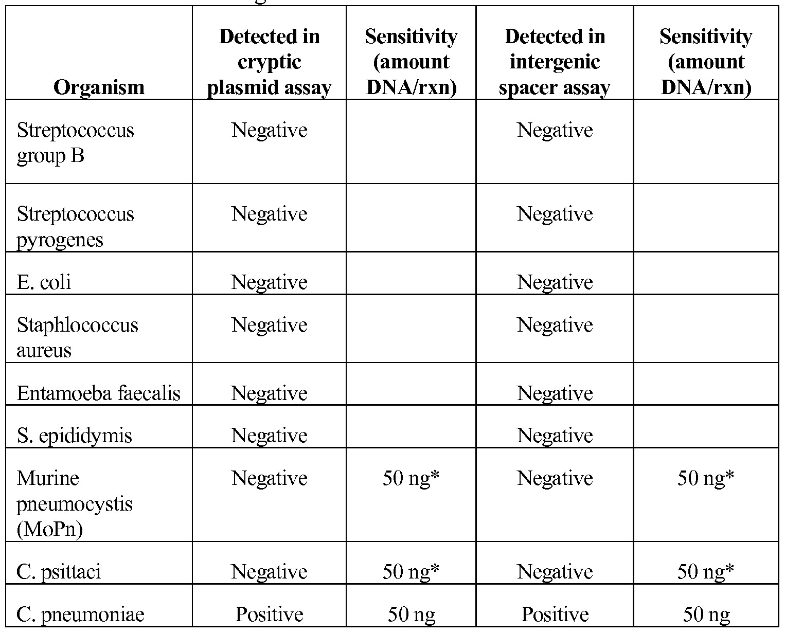 Negative Std Test Results Template Index Of Cdn 18 1996 799