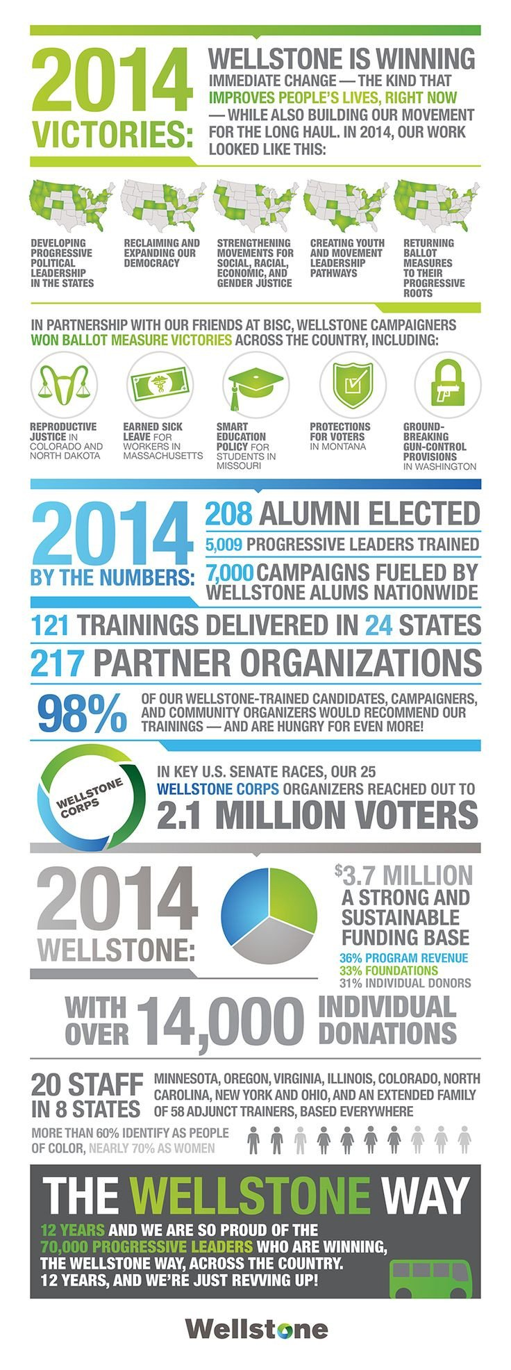 Non Profit Annual Report Template 46 Best Images About Nonprofit Annual Report Infographics