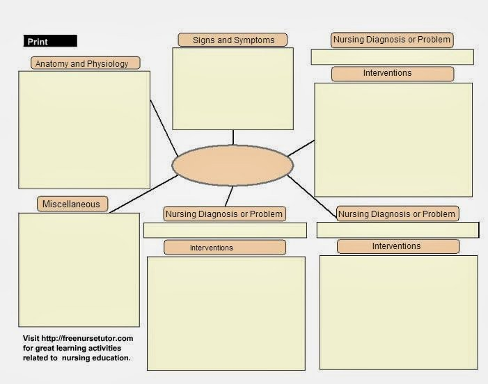 Nursing Concept Map Template Jumping Right Back Into School Concept Maps for Educators