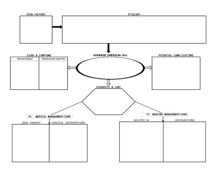 Nursing Concept Mapping Template Concept Mapping Center for Innovative Learning