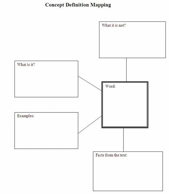 Nursing Concept Mapping Template Concept Maps Templates