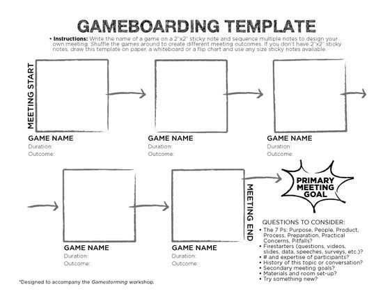 Nursing Concept Mapping Template Gameboarding Template Sunni Brown