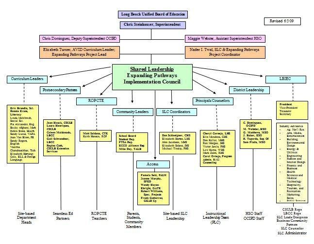 Organizational Chart Template Word 40 Free organizational Chart Templates Word Excel