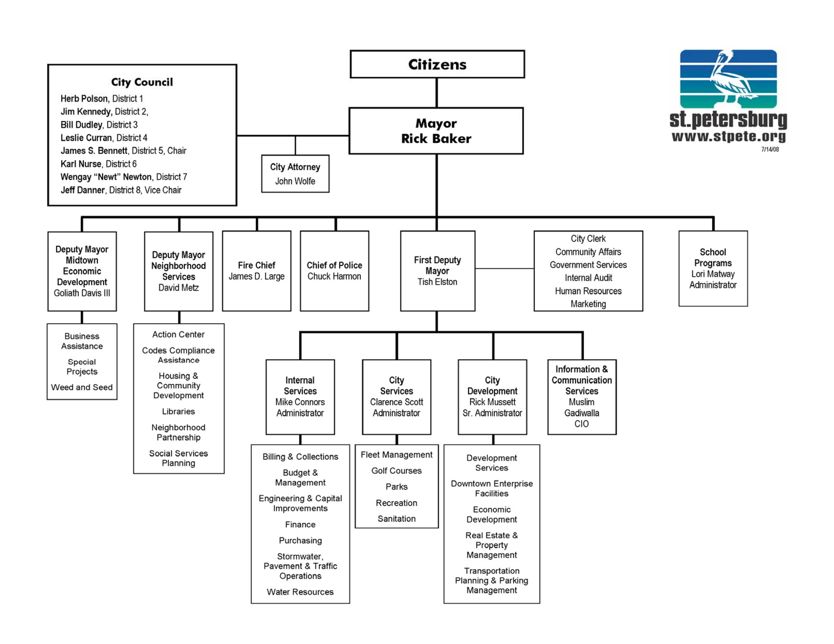 Organizational Chart Template Word organizational Chart Templates for Word Pokemon Go