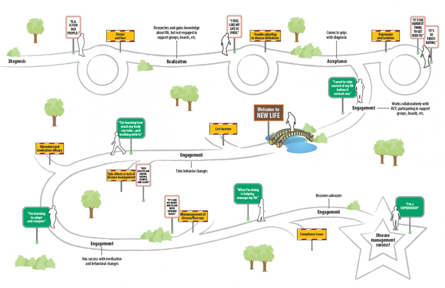 Rheumatoid Arthritis patient journey map