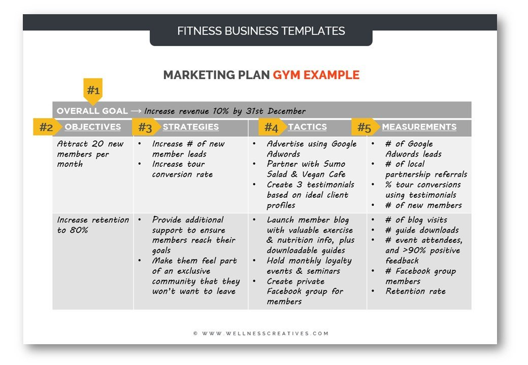 Personal Marketing Plan Example Fitness Marketing the Ultimate 2018 Guide for Gyms Pts