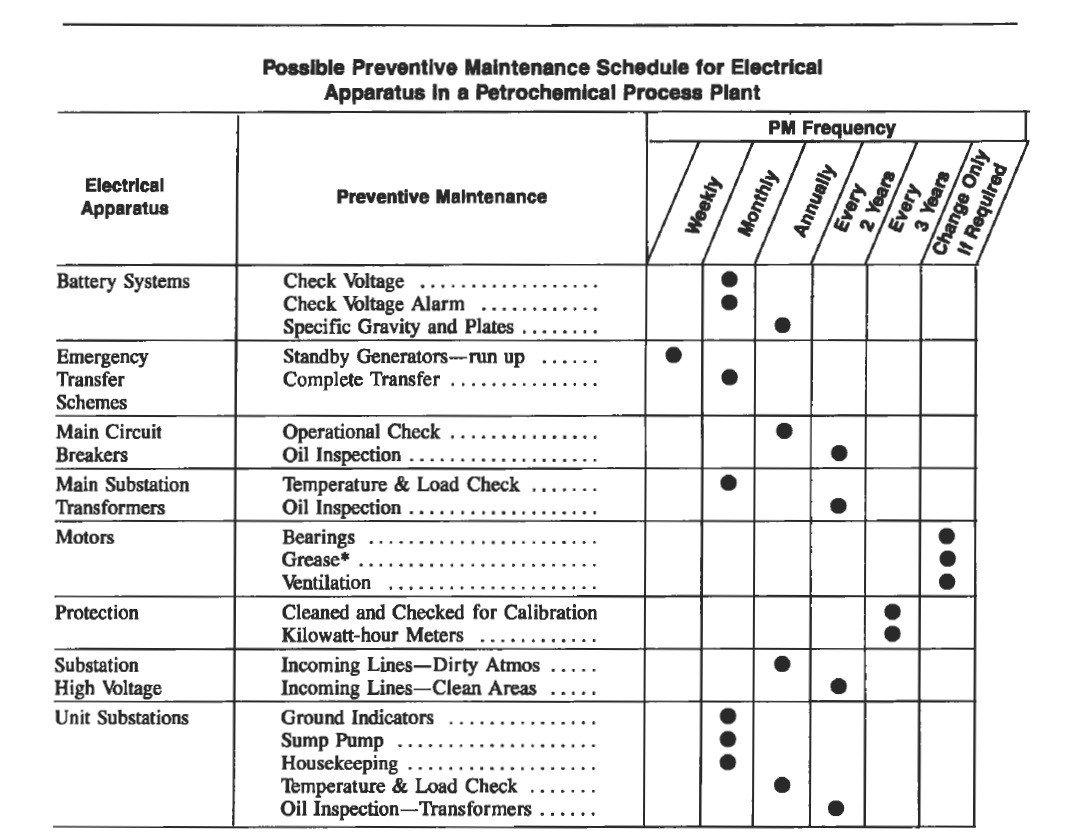 Preventive Maintenance Schedule Template Excel Preventive Maintenance Spreadsheet