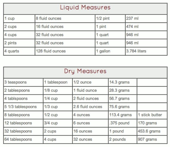 Printable Liquid Conversion Chart Dry and Liquid Measurements Table