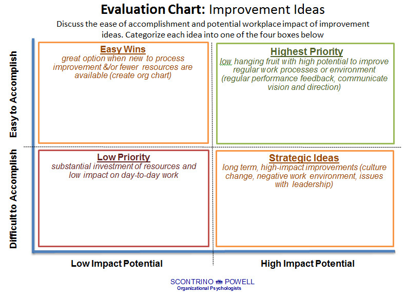 Process Improvement Plan Templates Increase Employee Involvement Using Pulse Surveys