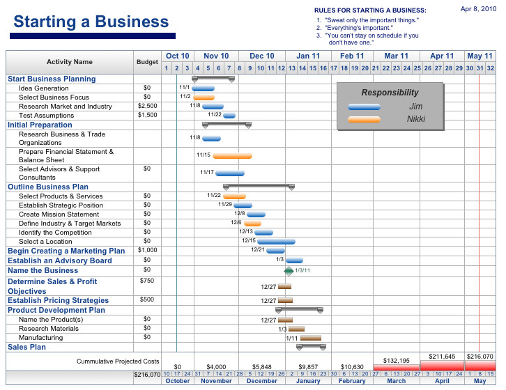 Project Management Schedule Template Free Project Management Templates