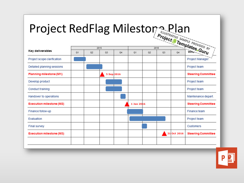 Project Management Schedule Template Municating the Project Schedule Activities and Key