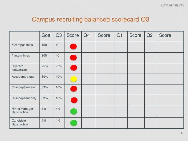 Recruiting Metrics Excel Template Getting A Return On Investment From Campus Recruiting