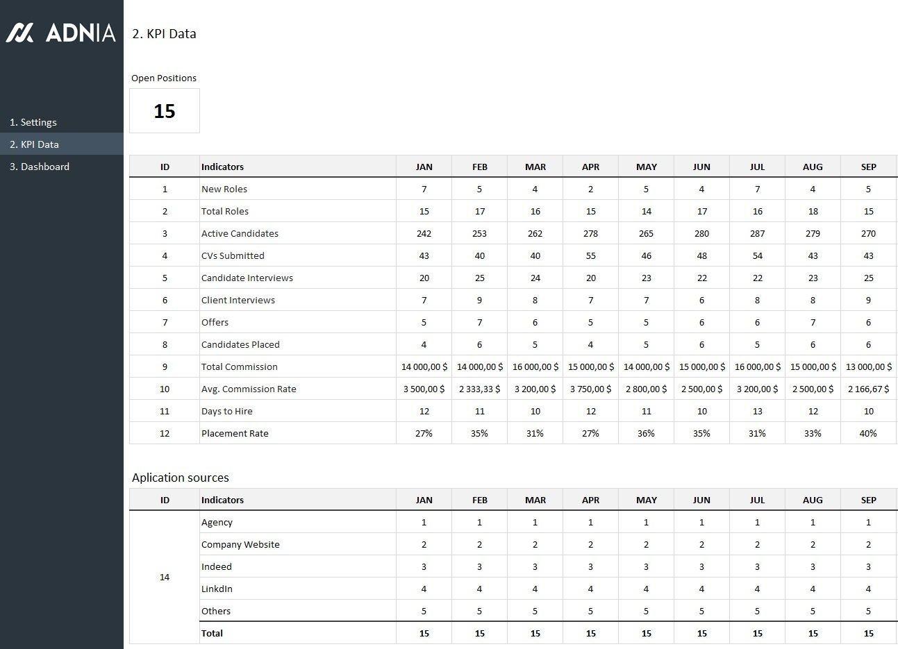 Recruiting Metrics Excel Template Hr Recruitment Dashboard Template