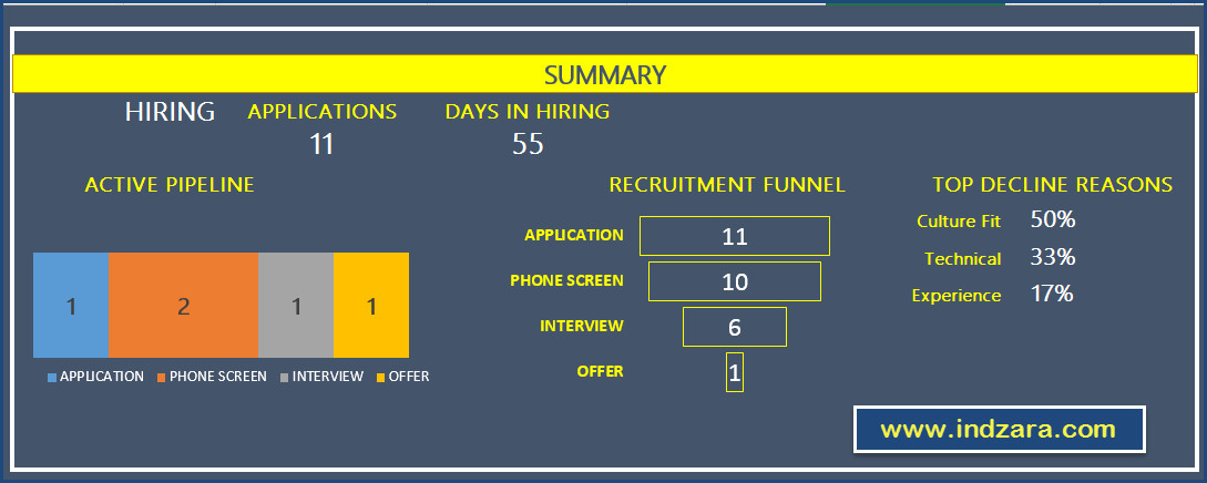 Recruiting Metrics Excel Template Recruitment Tracker Excel Template 2019 Free Hiring Tracker