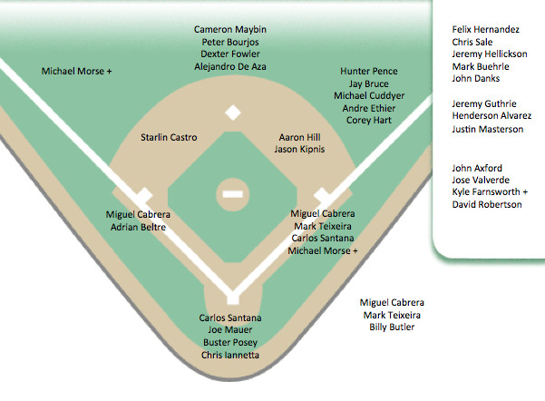 Softball Depth Chart thoughts About Baseball and Batman Aries Rams In Depth