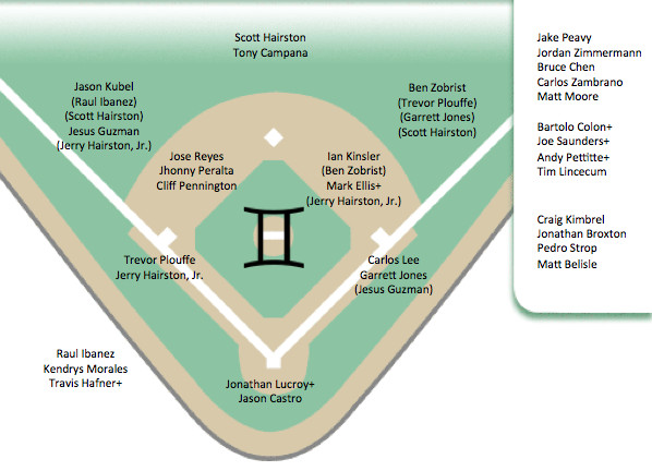 Softball Depth Chart thoughts About Baseball and Batman Gemini Twins In Depth