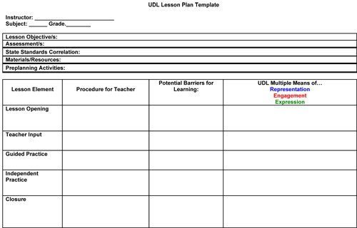 Special Education Lesson Plan Template Modules Addressing Special Education and Teacher Education