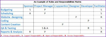 Staffing Matrix Template 9 Responsibility assignment Matrix Template Excel