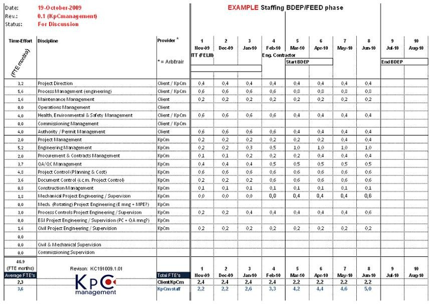 Staffing Plan Template Excel 29 Of Staffing Schedule Template Excel
