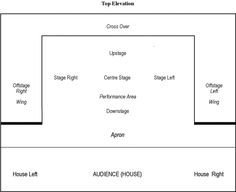 Stage Play format Template Stage Types – Proscenium Arch