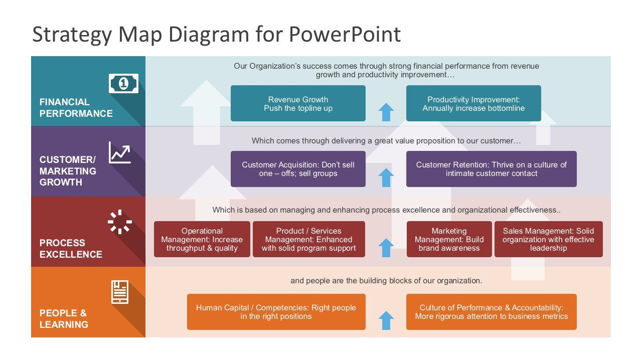 Strategic Planning Template Ppt Strategy Map Powerpoint Diagram