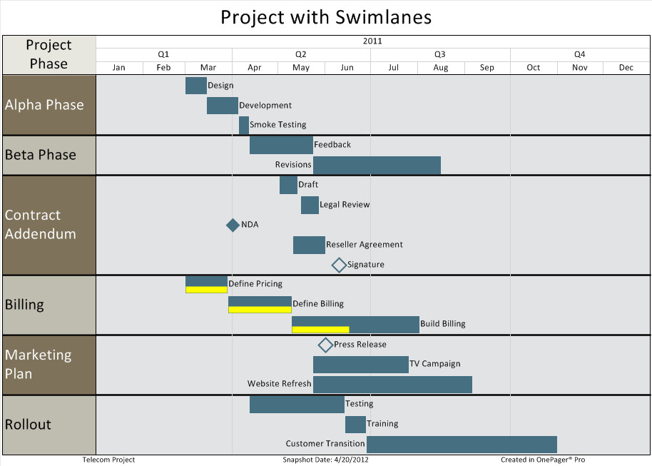 Swim Lane Diagram Template Excel Best Practices for Project Reporting Swimlanes Part 3 6
