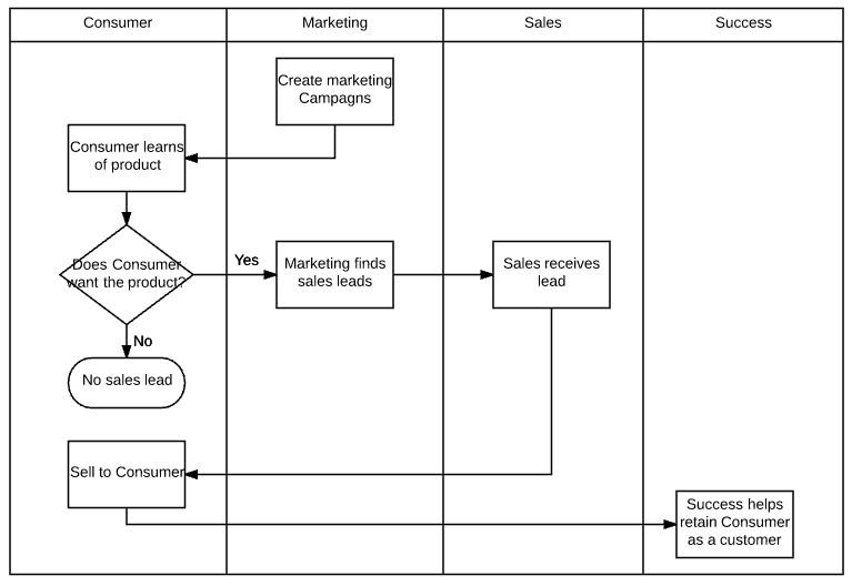 Swim Lane Diagram Template Excel How to Make A Swimlane Diagram In Excel