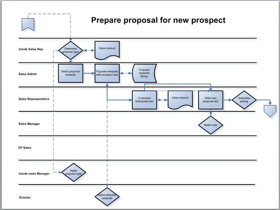Swim Lane Diagram Template Excel Process Mapping–the Swimlane Diagram Bpm Blog