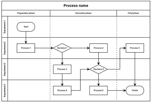 Swim Lane Diagram Template Excel Swimlane Creating Application