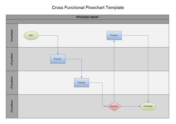 Swim Lane Diagram Template Excel Swimlane Flowchart and Cross Functional Flowchart Examples