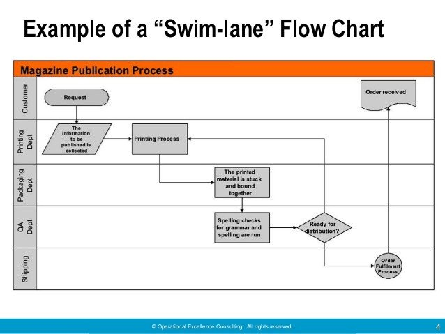 Swim Lane Diagram Template Excel Useful tools for Problem solving by Operational Excellence