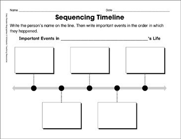 Timeline Templates for Kids Sequencing Timeline Template ordering Biographical events