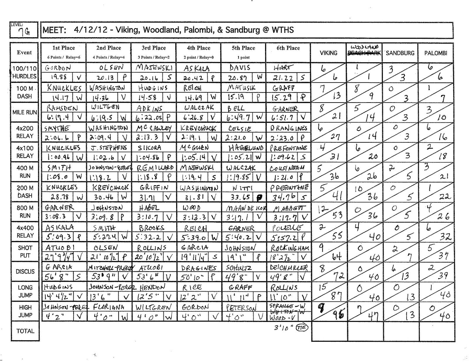 Track Meet Scoring Spreadsheet Viking Track and Field April 2012